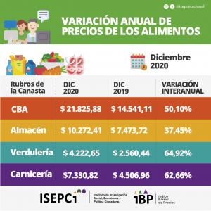 Variación Anual de Precios de los Alimentos