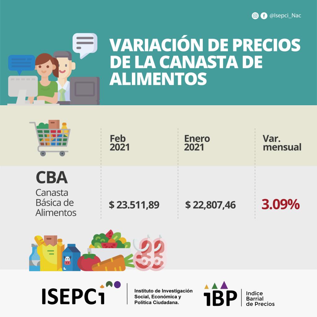 IBP. Variación mensual ene-feb 2021