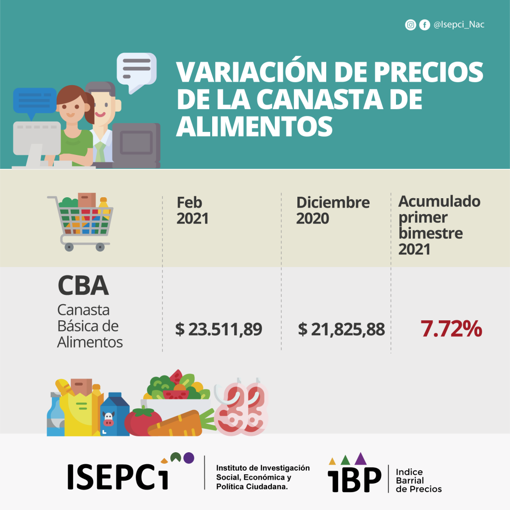 IBP. Variación bimestral dic. feb. 2021