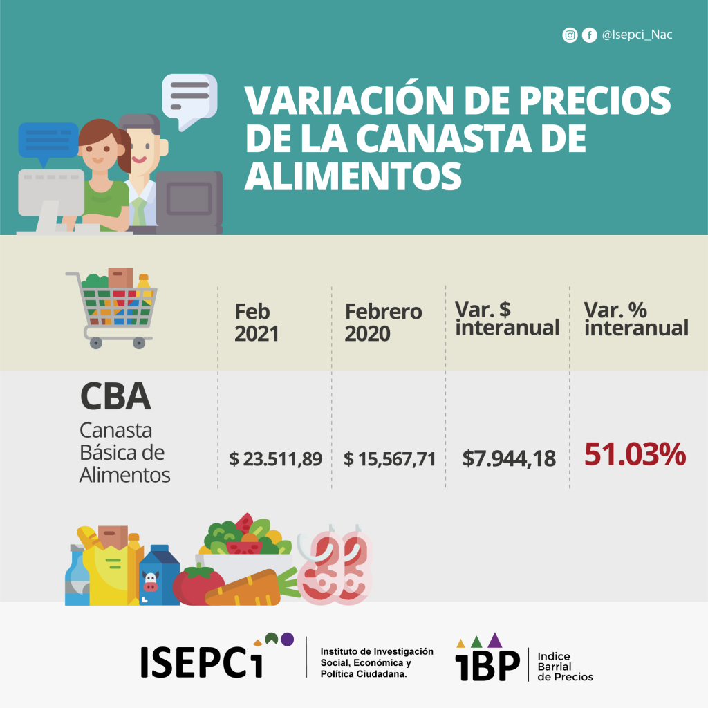 IBP. Variación Interanual 20-21