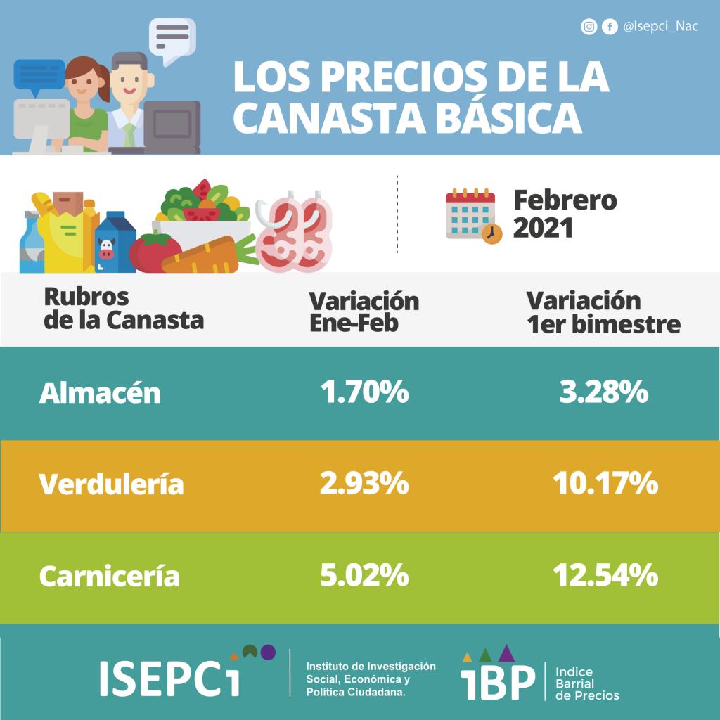 Variación de precios CBA según productos IBP feb. 2021