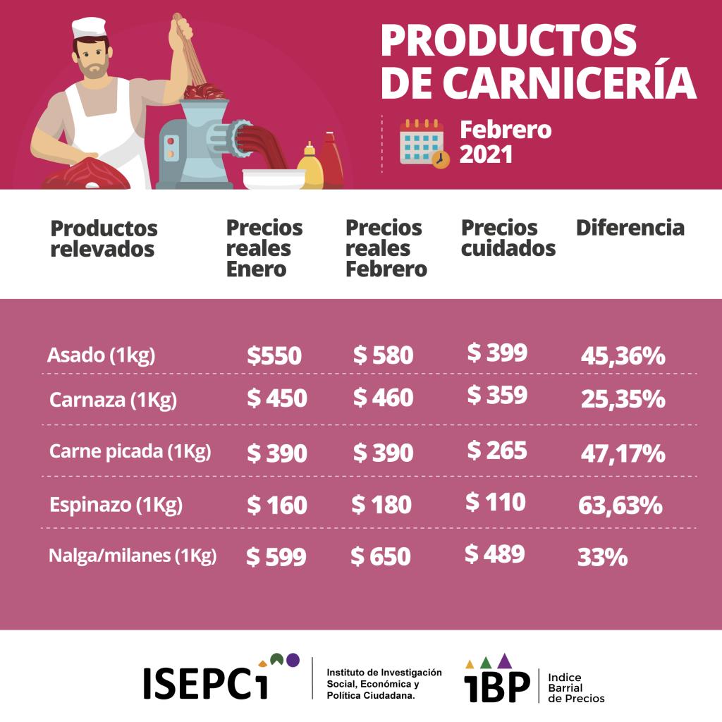Variación de Precios de la carne- feb. 2021. IBP