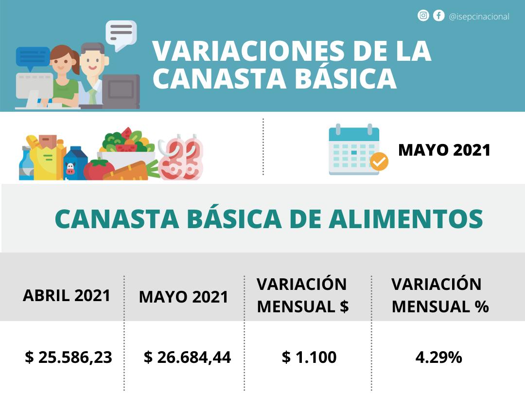 AUMENTO MENSUAL DE LA CANASTA BÁSICA DE ALIMENTOS. IBP MAYO 2021.